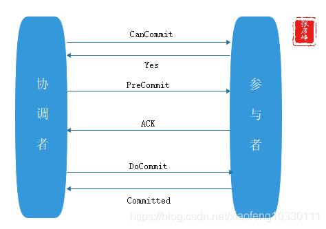 微服务架构-实现技术之三大关键要素2数据一致性:分布式事物+CAP&BASE+可靠事件模式+补偿模式+Sagas模式+TCC模式+最大努力通知模式+人工干预模式插图(1)