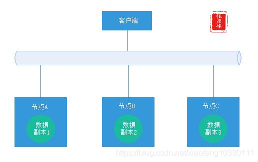 微服务架构-实现技术之三大关键要素2数据一致性:分布式事物+CAP&BASE+可靠事件模式+补偿模式+Sagas模式+TCC模式+最大努力通知模式+人工干预模式插图(2)