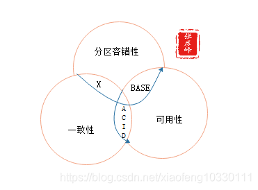 微服务架构-实现技术之三大关键要素2数据一致性:分布式事物+CAP&BASE+可靠事件模式+补偿模式+Sagas模式+TCC模式+最大努力通知模式+人工干预模式插图(3)