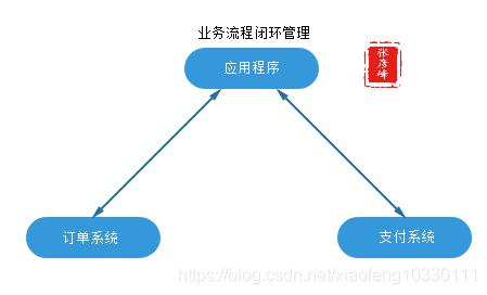 微服务架构-实现技术之三大关键要素2数据一致性:分布式事物+CAP&BASE+可靠事件模式+补偿模式+Sagas模式+TCC模式+最大努力通知模式+人工干预模式插图(4)