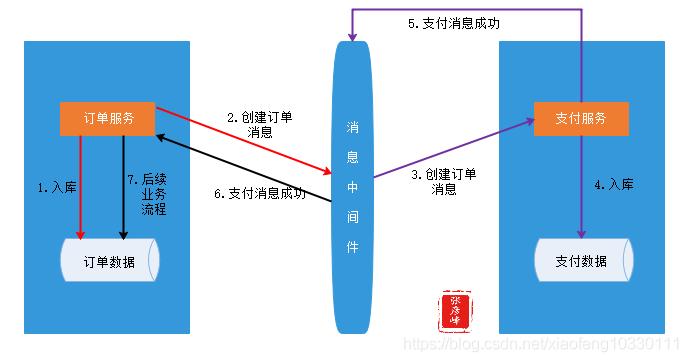 微服务架构-实现技术之三大关键要素2数据一致性:分布式事物+CAP&BASE+可靠事件模式+补偿模式+Sagas模式+TCC模式+最大努力通知模式+人工干预模式插图(5)