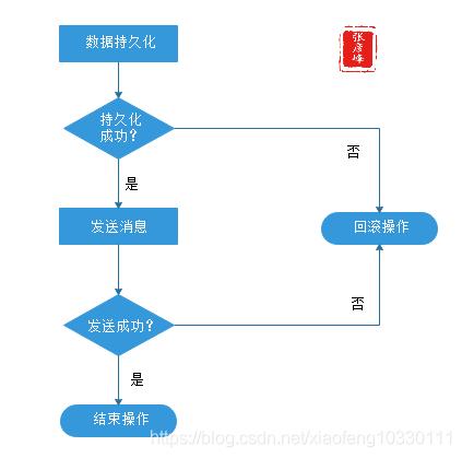 微服务架构-实现技术之三大关键要素2数据一致性:分布式事物+CAP&BASE+可靠事件模式+补偿模式+Sagas模式+TCC模式+最大努力通知模式+人工干预模式插图(6)
