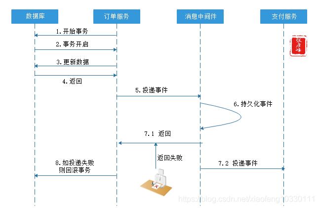 微服务架构-实现技术之三大关键要素2数据一致性:分布式事物+CAP&BASE+可靠事件模式+补偿模式+Sagas模式+TCC模式+最大努力通知模式+人工干预模式插图(7)