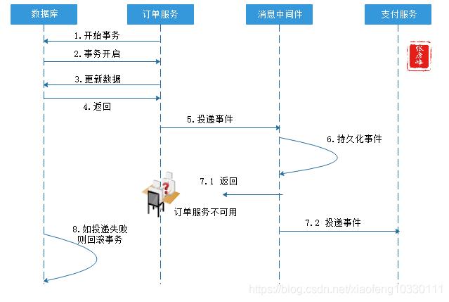 微服务架构-实现技术之三大关键要素2数据一致性:分布式事物+CAP&BASE+可靠事件模式+补偿模式+Sagas模式+TCC模式+最大努力通知模式+人工干预模式插图(8)