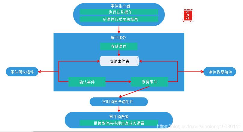 微服务架构-实现技术之三大关键要素2数据一致性:分布式事物+CAP&BASE+可靠事件模式+补偿模式+Sagas模式+TCC模式+最大努力通知模式+人工干预模式插图(10)