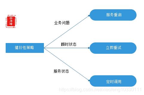 微服务架构-实现技术之三大关键要素2数据一致性:分布式事物+CAP&BASE+可靠事件模式+补偿模式+Sagas模式+TCC模式+最大努力通知模式+人工干预模式插图(11)