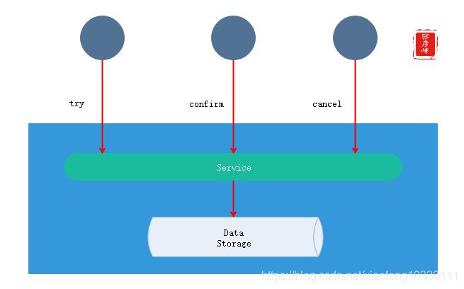 微服务架构-实现技术之三大关键要素2数据一致性:分布式事物+CAP&BASE+可靠事件模式+补偿模式+Sagas模式+TCC模式+最大努力通知模式+人工干预模式插图(14)