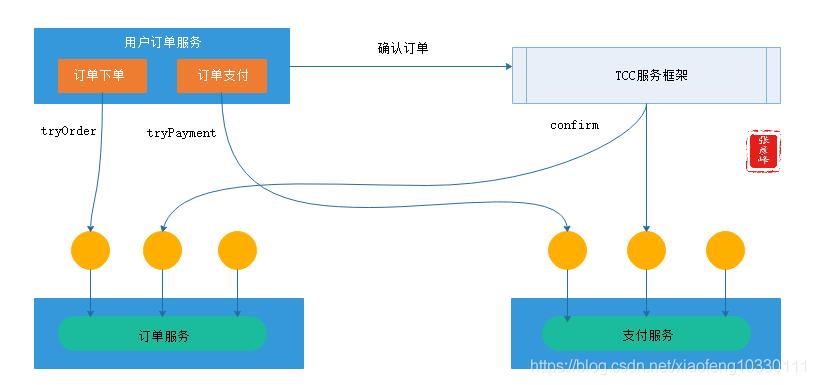 微服务架构-实现技术之三大关键要素2数据一致性:分布式事物+CAP&BASE+可靠事件模式+补偿模式+Sagas模式+TCC模式+最大努力通知模式+人工干预模式插图(15)