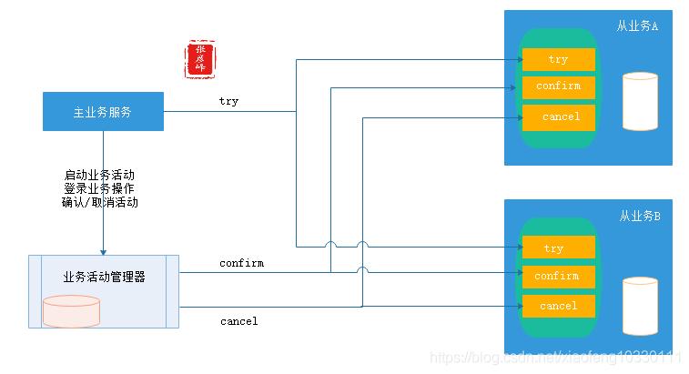 微服务架构-实现技术之三大关键要素2数据一致性:分布式事物+CAP&BASE+可靠事件模式+补偿模式+Sagas模式+TCC模式+最大努力通知模式+人工干预模式插图(16)
