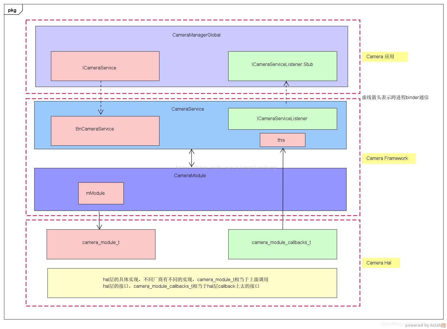 Android P之Camera HAL3流程分析(0) - Oipapio- oipapio com