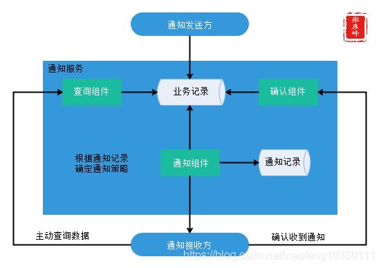 微服务架构-实现技术之三大关键要素2数据一致性:分布式事物+CAP&BASE+可靠事件模式+补偿模式+Sagas模式+TCC模式+最大努力通知模式+人工干预模式插图(17)