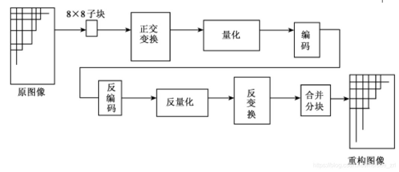 变换编码、解码工作流程图