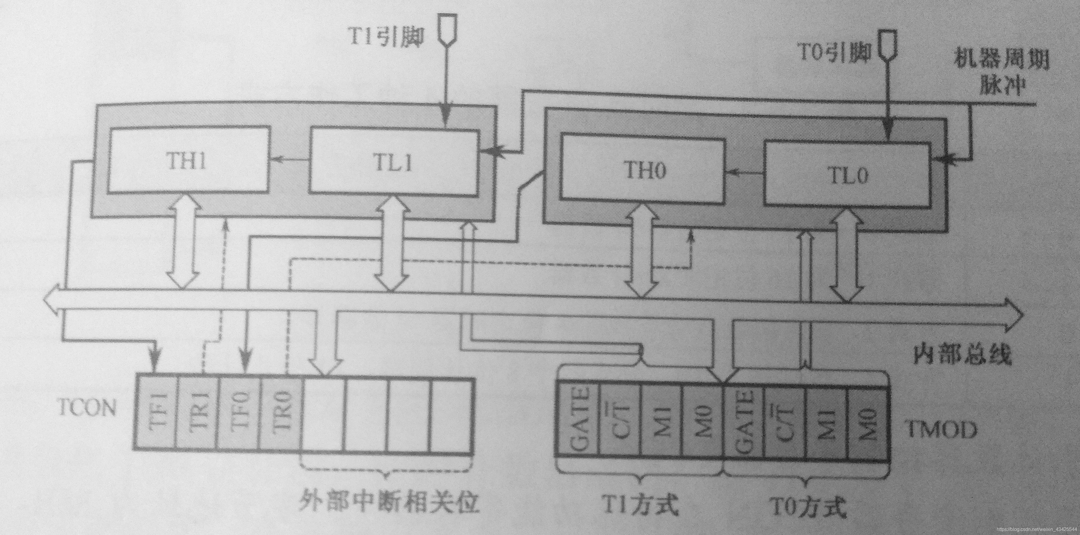定时器结构