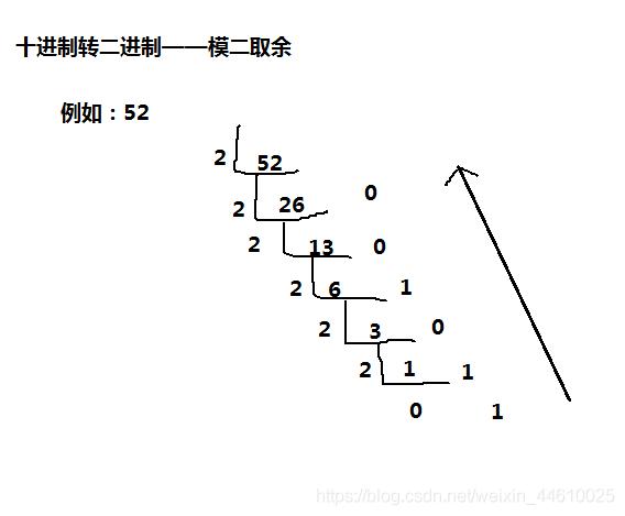 52除以2,为26,无余数,记0。26除以2,为13,无余数,记0。13除以2,6余1,记1.