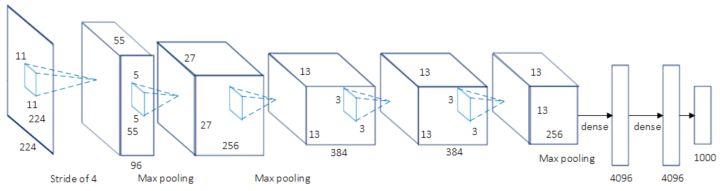 AlexNet单分支网络结构