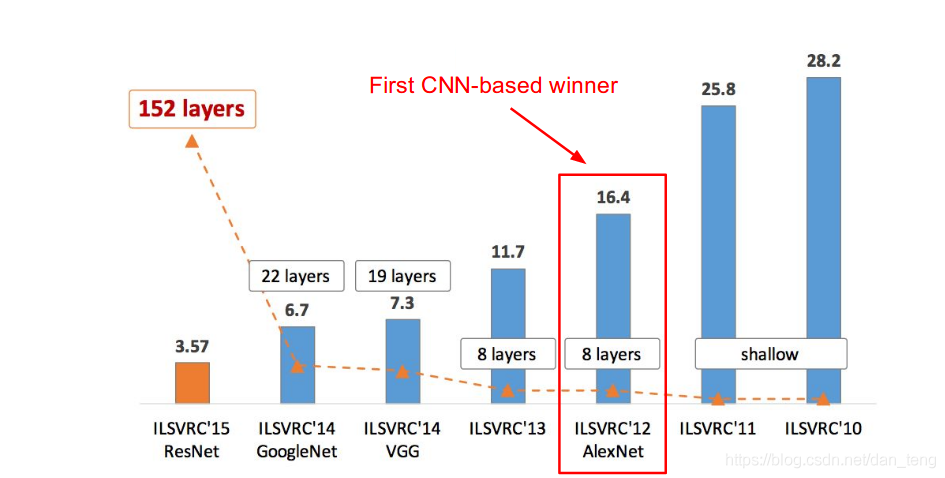 ILSVRC top5错误率及网络深度
