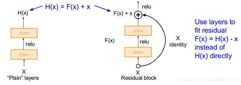 residual block