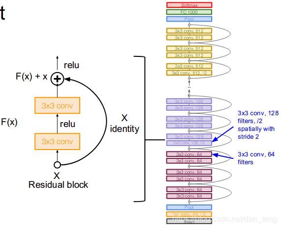 ResNet网络结构