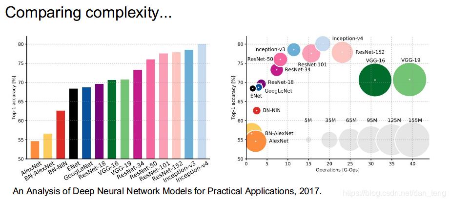 网络复杂度