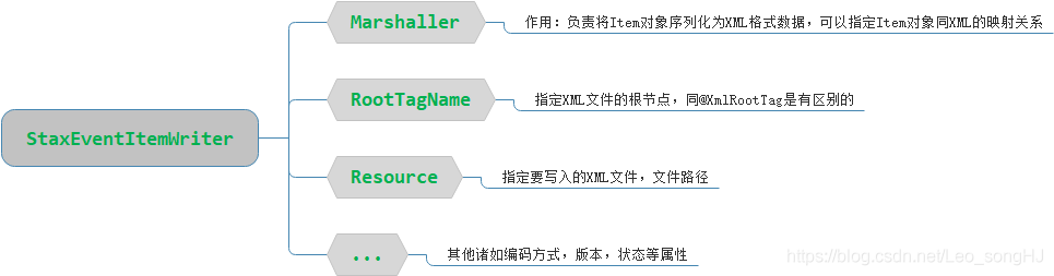 StaxEventItemWriter结构图