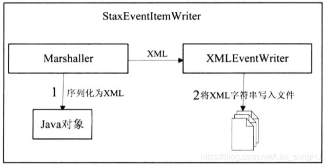 XML文件写入的逻辑架构图(摘自刘相SpringBatch批处理框架)