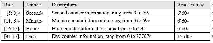 rtc 内部寄存器结构