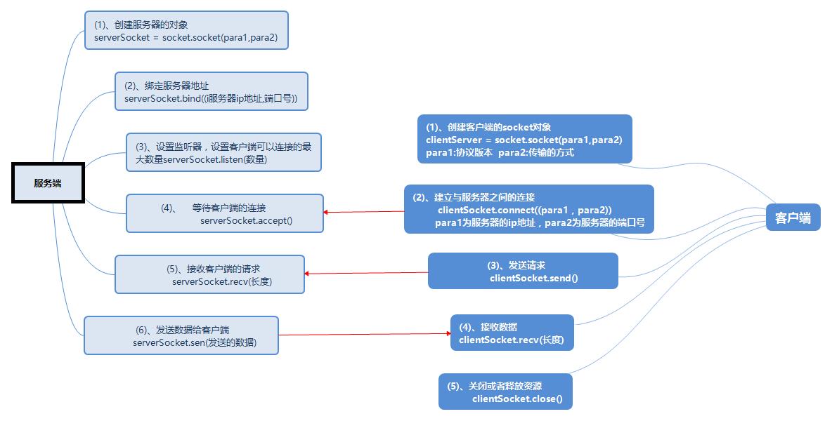 Python socket 实现服务端和客户端数据传输(TCP)_云博客_云