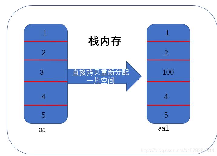 内存分配情况,先在栈中创建了数组aa 然后拷贝整个数组到aa1中,在栈中给aa1也分配了同样大小的空间直接赋值拷贝