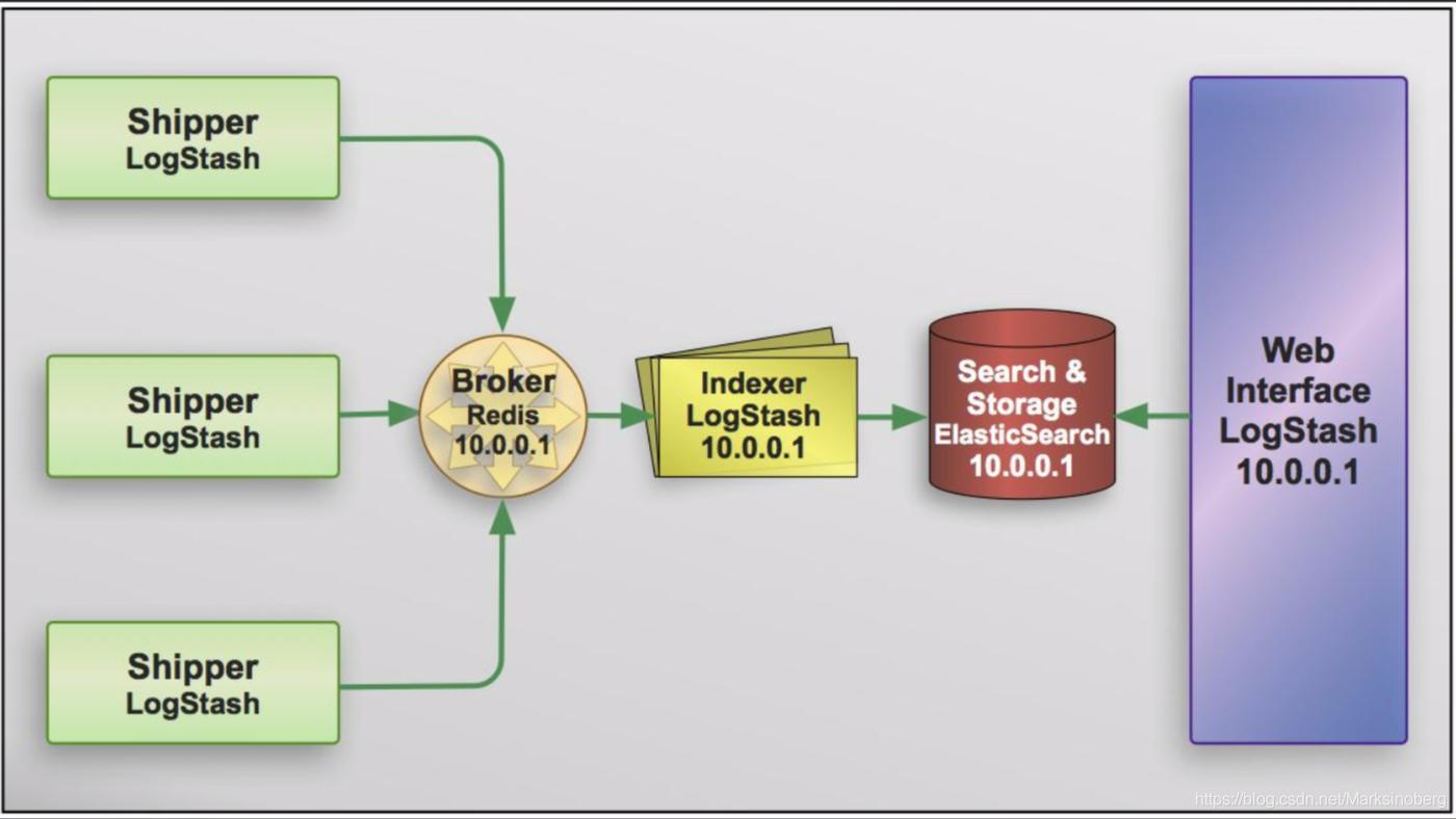 一个简易ELK系统的服务图
