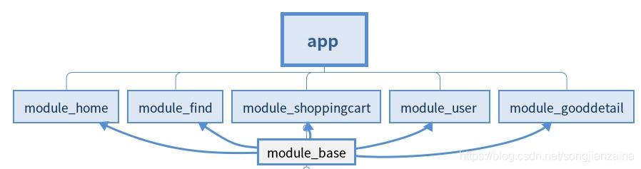 阿里路由框架ARouter的使用步骤插图
