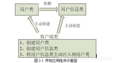 图2-1 传统应用程序示意图