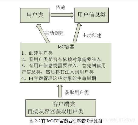 图2-2有IoC/DI容器后程序结构示意图