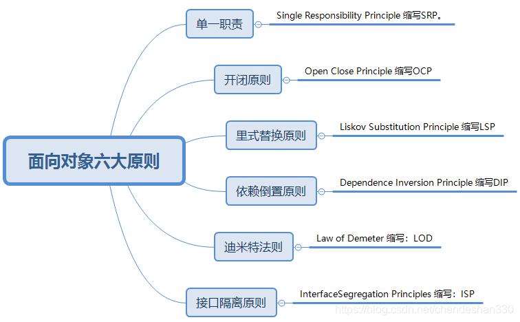 六大基本原则