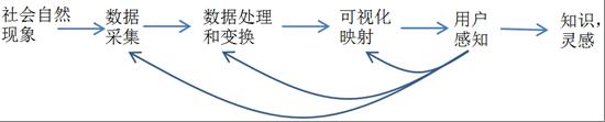摘选自浙江大学09数据可视化ppt-04数据可视化基础-陈为