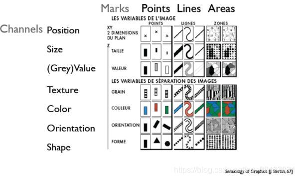 1967 ,Jacques Bertin 《Semiology of Graphics》