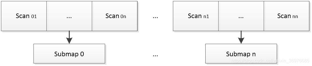 Google Cartographer SLAM 原理(Real-Time Loop Closure in 2D