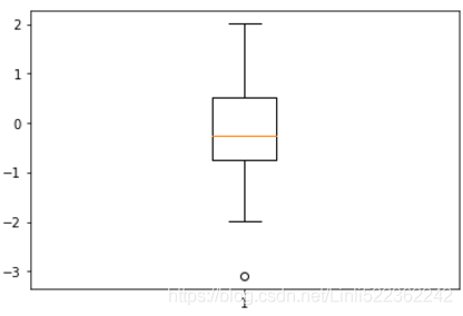https://img-blog.csdnimg.cn/20190220123510959.png?x-oss-process=image/watermark,type_ZmFuZ3poZW5naGVpdGk,shadow_10,text_aHR0cHM6Ly9ibG9nLmNzZG4ubmV0L0xpbmxpNTIyMzYyMjQy,size_16,color_FFFFFF,t_70