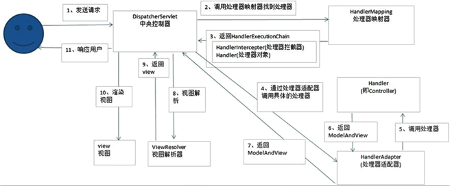 SpringMVC的工作流程