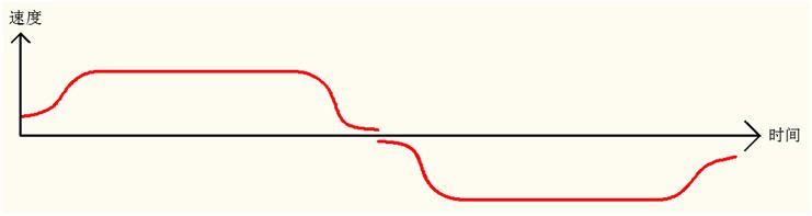 速度时间图