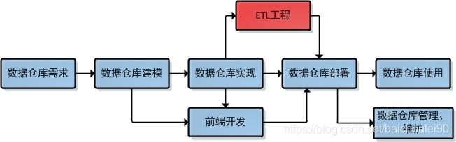 数据仓库开发流程