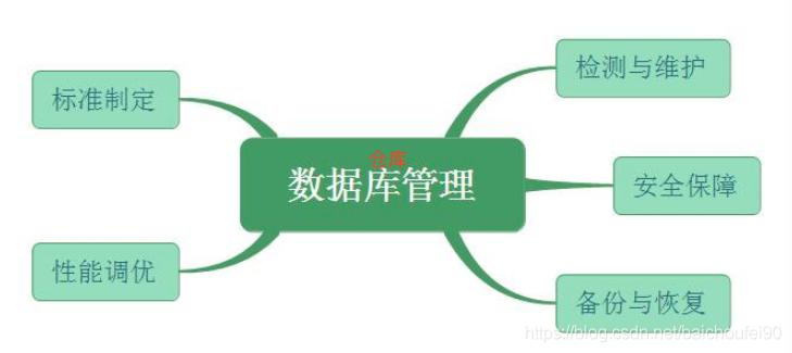 数据仓库系统管理