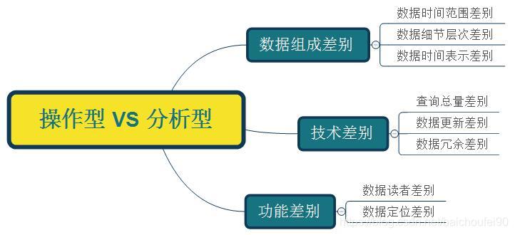 操作型数据库 VS 分析型数据库