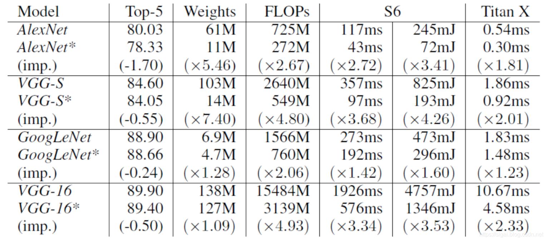 图4.1   针对各个网络的压缩和加速效果