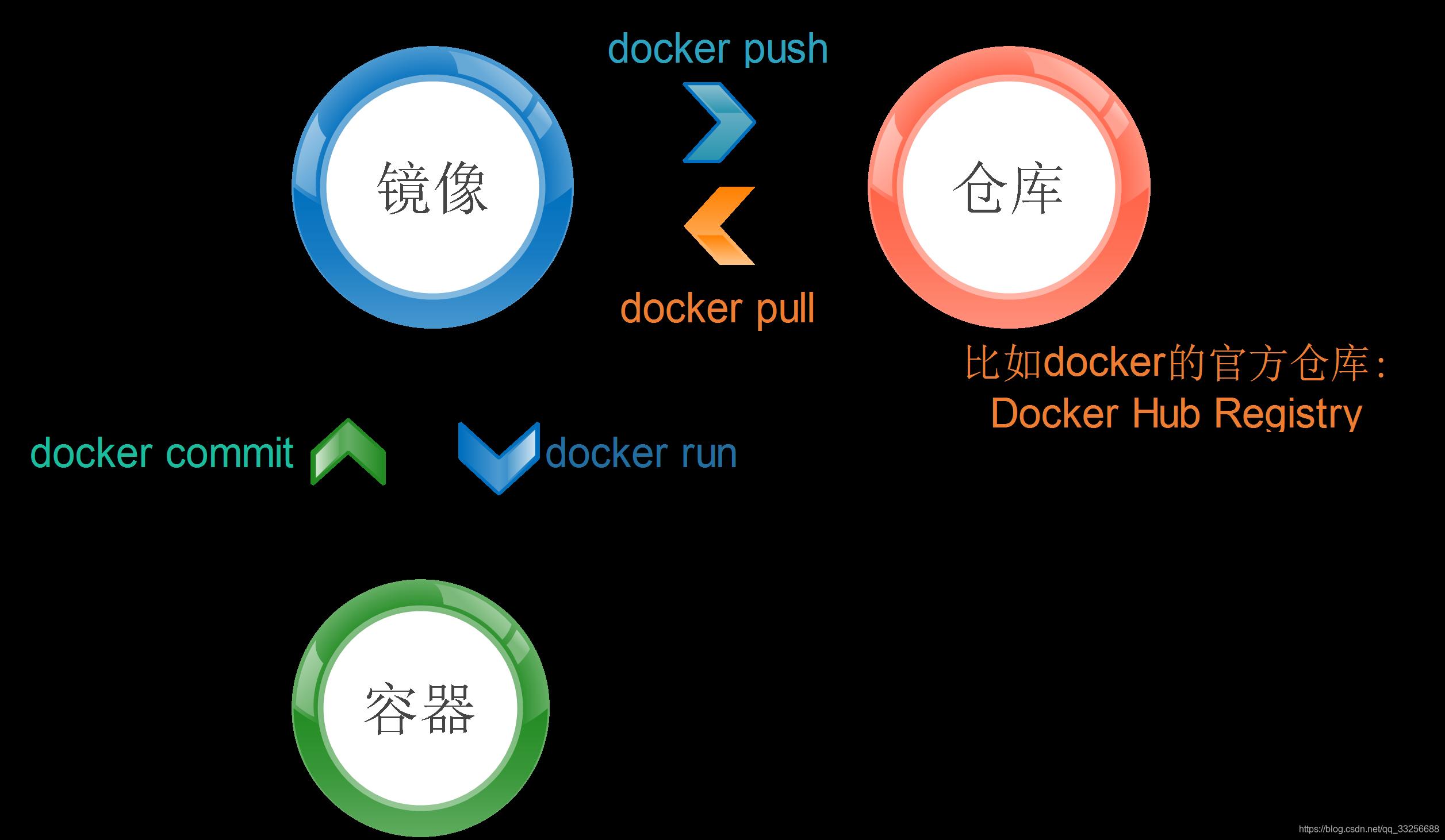 docker核心概念及其关联