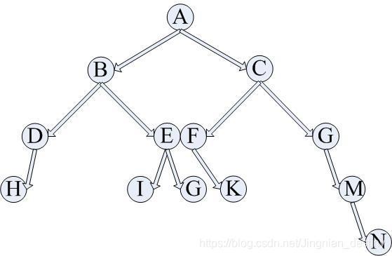二叉树例子
