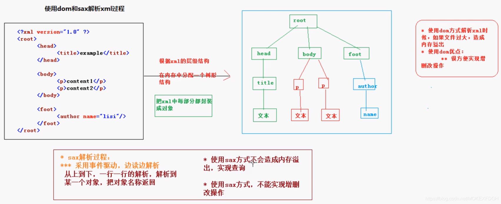 JavaWeb学习笔记之XML(2)
