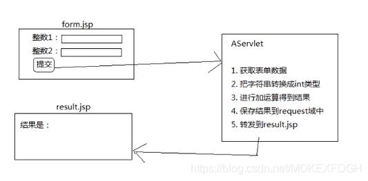 JavaWeb学习笔记之JSP