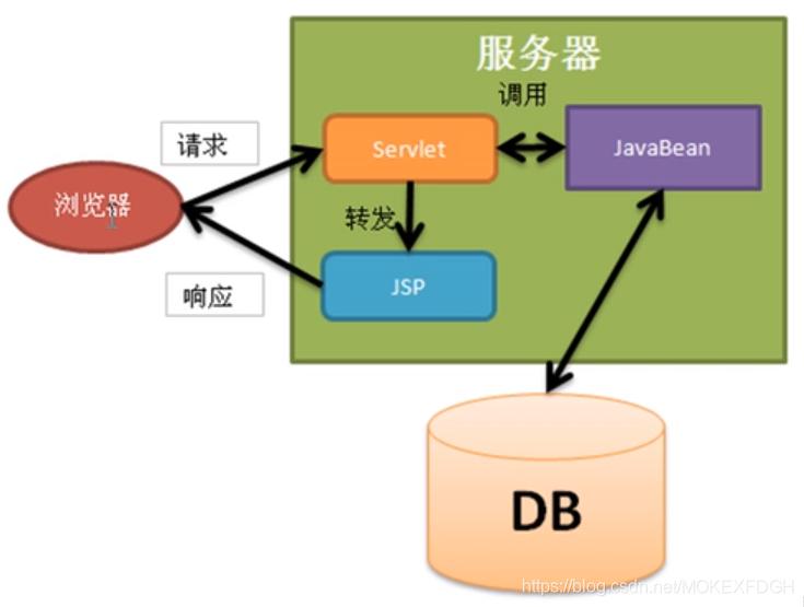 JavaWeb学习笔记之JSTL标签库