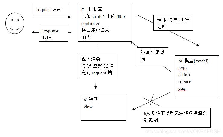 SSM框架之SpringMVC