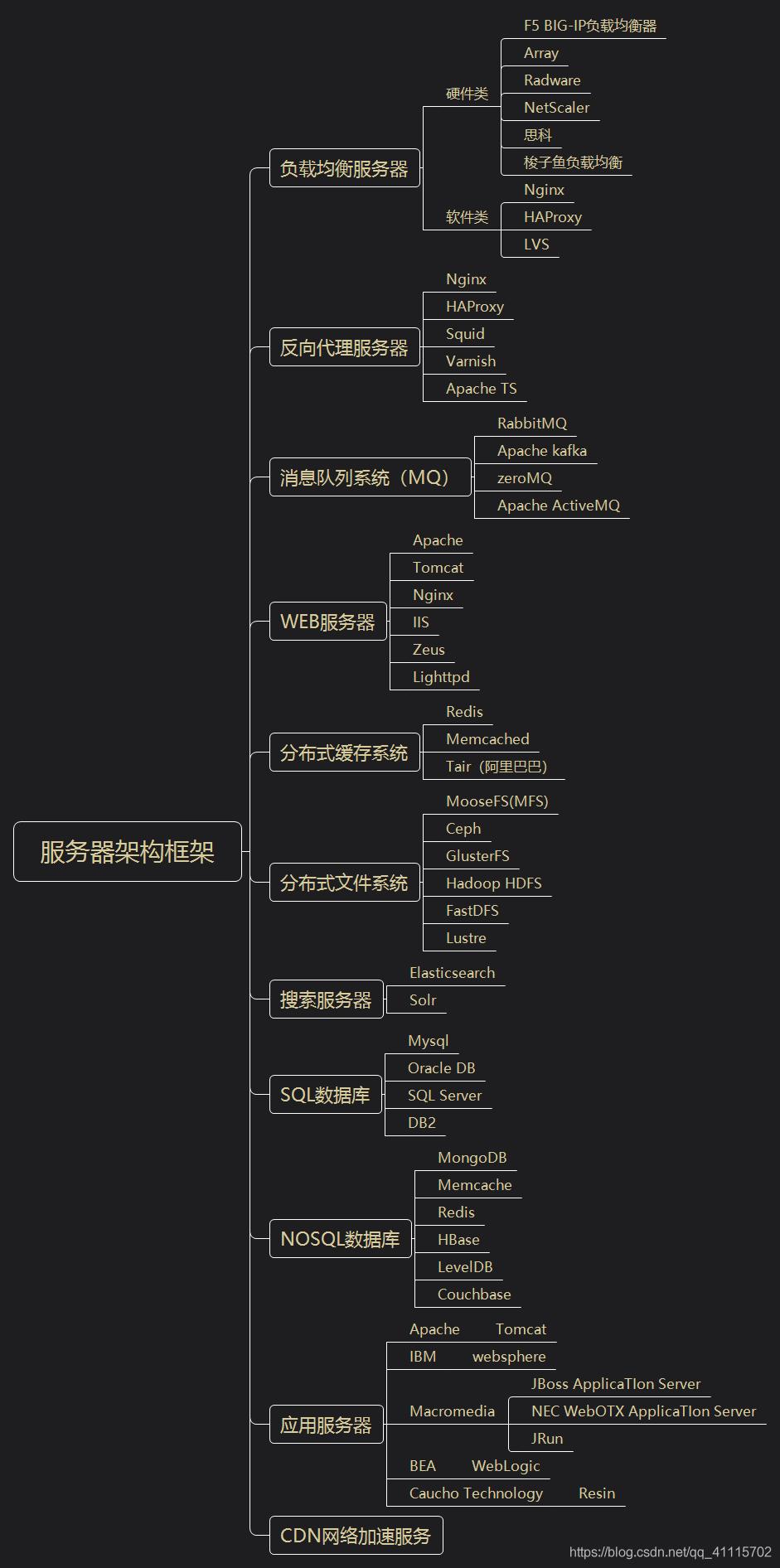 服务器架构整体框架